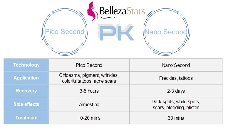 pico sencond pk nano second